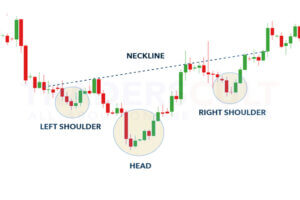 Inverse-Head-and-shoulders-pattern-formation