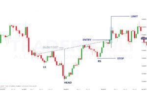trade-inverse-formation